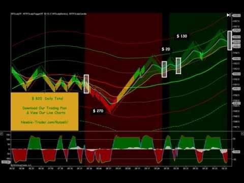 Newbie-Trader.com – Day Trading Coach 12/15/14