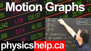 Physics Lesson:  Position Or Distance Time Graphs Part 1 Kinematics High School&College Tutorial