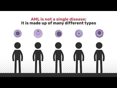 Know AML | Acute Myeloid Leukemia Types