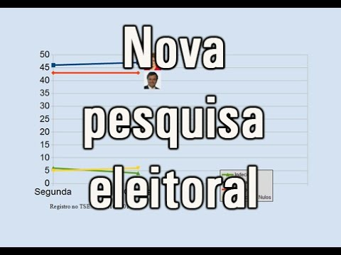 Vídeo Nova pesquisa eleitoral aponta vantagem de Dilma Rousseff