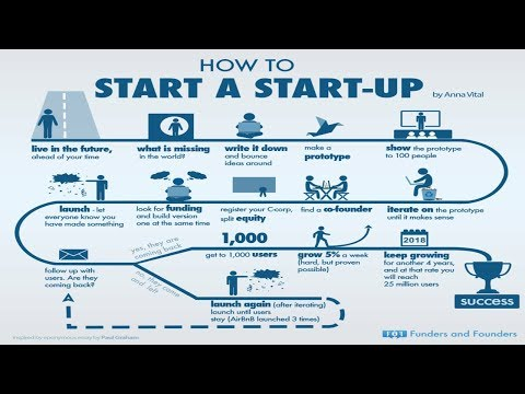 How To Start Successful SaaS Software Startup Company?