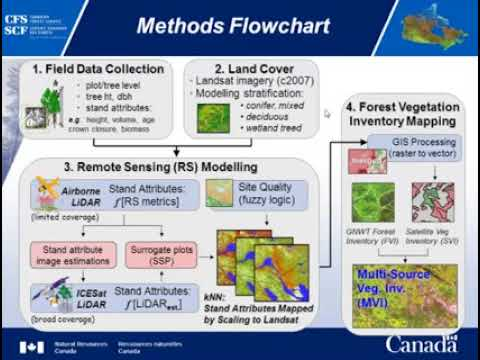 Integrating liDAR and optical remote sensing for forest inventory in the NWT