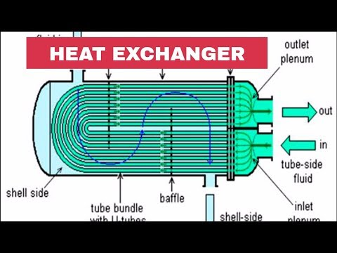 Introduction of Heat Exchangers | Piping Analysis