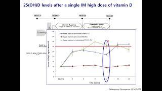 Bone health in IBD - Do I need calcium or vitamin D? 썸네일