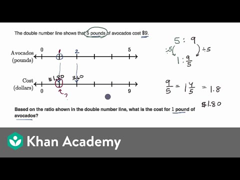 Ratios And Double Number Lines Video Khan Academy