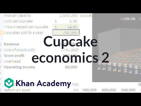 Cupcake Wirtschaft 2