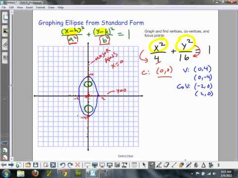 Pre-Calculus Graph Ellipse Find Focus Points