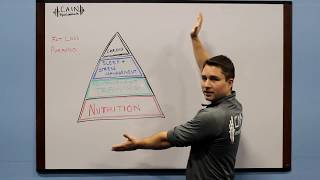 The Fat Loss Pyramid - The REAL Fastest Way To Lose Weight