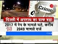 Breaking 20-20: Crime rate in Delhi during 2017 increased by 12%