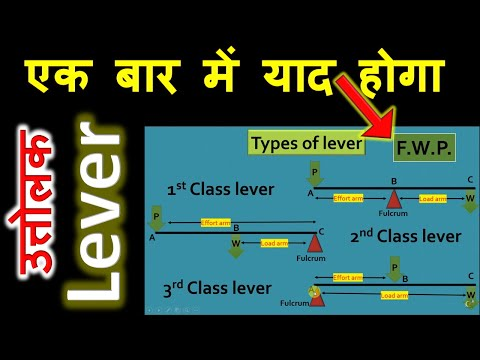 🔴Lever and Types of lever    hindi & english    easy trick to learn    polydeskup