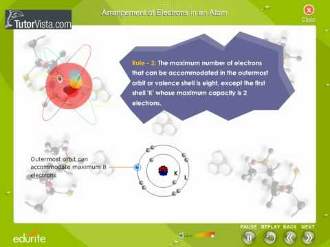 Arrangement Of Electrons In An Atoms