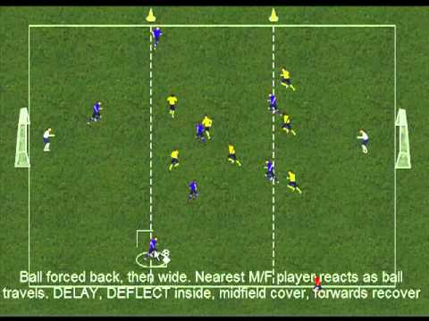Soccer Defending Tactics – Defending as a Team from the Forward, Mid-Field and Defensive Positions