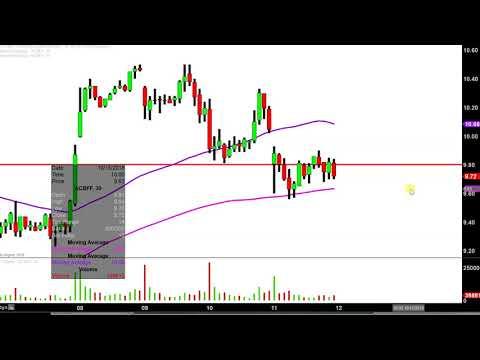 Aurora Cannabis Inc. - ACBFF Stock Chart Technical Analysis for 10-11-18