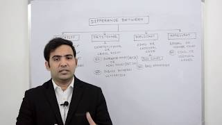 Difference between Plaintiff, Petitioner, Applicant and Appellant explained by Advocate Sanyog Vyas