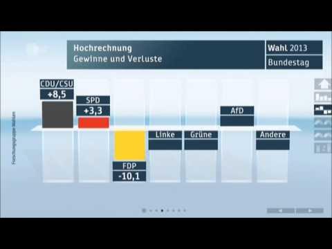Bundestagswahl: Bundestagswahl 2013 - erste Hochrechnun ...