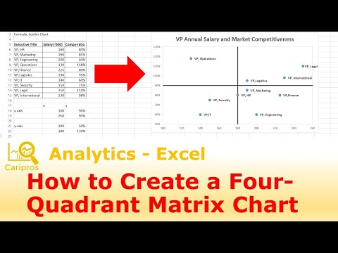 How To Create A 4 Quadrant Matrix Chart In Excel