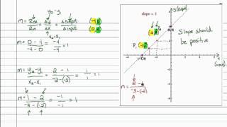 Intermediate Algebra - Slope (Part C)