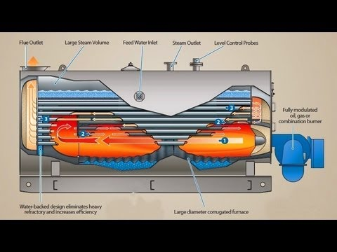 steam boiler animation - Explains with working animations steam boilers, waste heat boilers and thermal liquid heaters. Learn about boiler designs, advantages and disadvantages etc. ...