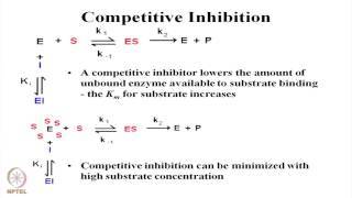 Mod-01 Lec-16 Enzyme Inhibition