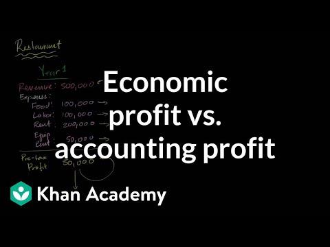 Microeconomics: Production decisions and economic profit