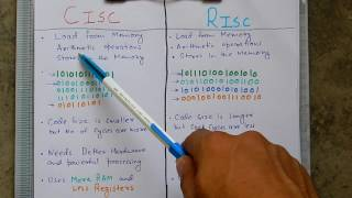 Difference between CISC and RISC Architechture
