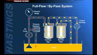 FilterSavvy - Hastings Filters - Lube Filters 3