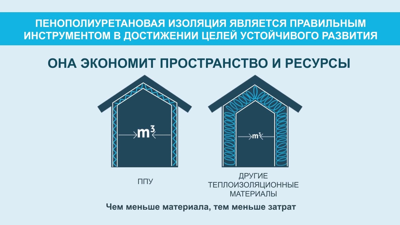 Пенополиуретановая изоляция и энергоэффективность зданий