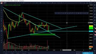 Bitcoin BTC Jan 26 Morning Update - BTC Consolidations Nicely with Bullish Signs Showing