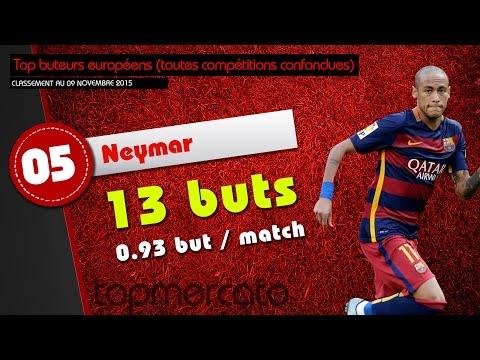 Neymar se rapproche du podium des meilleurs buteurs européens !