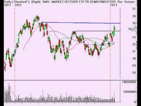 Stock Market Analysis for Week Ending 1-18-13