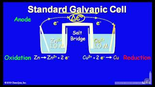 Standard Galvanic Cell