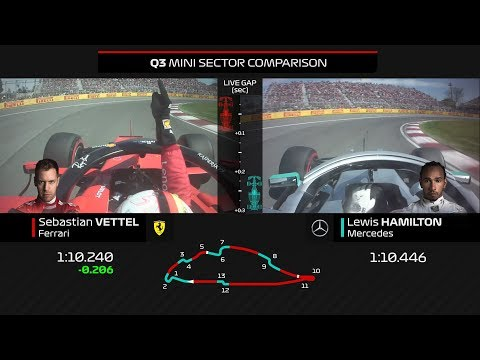 2019 Canadian Grand Prix:  How Vettel Beat Hamilton To Pole In Canada