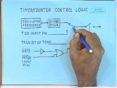 lec 29 - 8051 Timer/Counter Operation