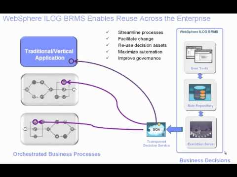 the rules of business - A Business Rule Management System (BRMS) complements Business Process Management (BPM) and extends its business value, making processes more flexible, compli...