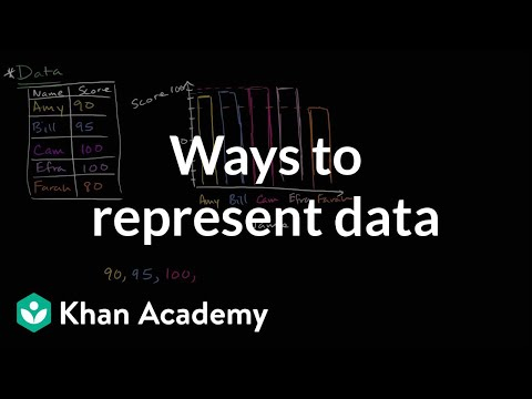 Representing data (video) | Khan Academy
