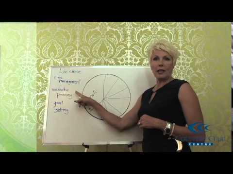 Time & Priority Circle