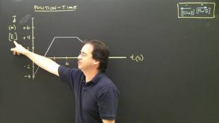 Physics Lesson:  Position Or Distance Time Graphs Part 2 Kinematics High School&College Tutorial