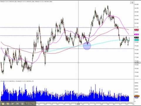 Day trading course Dollar index – S&P500 support sell off from Bad AAPL and GOOG