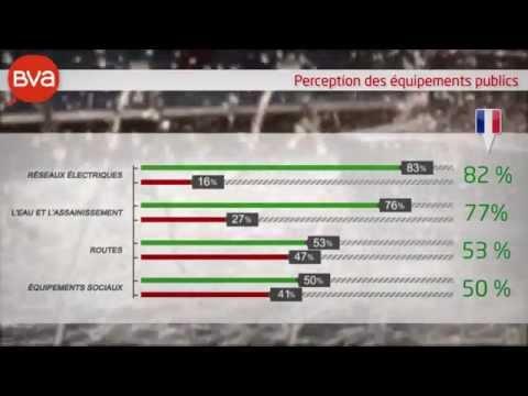 Fédération Régionale des Travaux Publics : Animation d'un sondage BVA