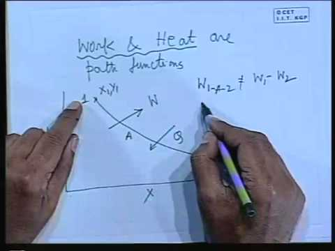 Lec-3 Different Kind of Energy und First Low-I