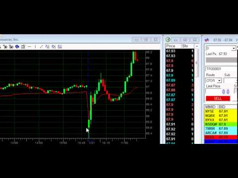 Learn Day Trading – Reciprocal Range Play Lesson