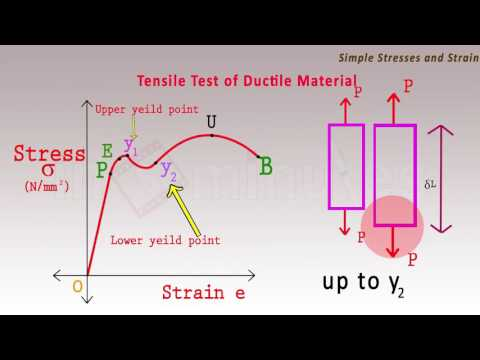 Tensile test diagram (Strength of materials) - Mechanical Engineering