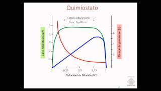 Umh1399 2012-13 Lec002-4 Cultivo Continuo