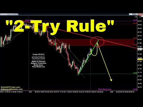 Trade The '2-Try Rule' | Crude Oil, Emini, Nasdaq, Gold & Euro