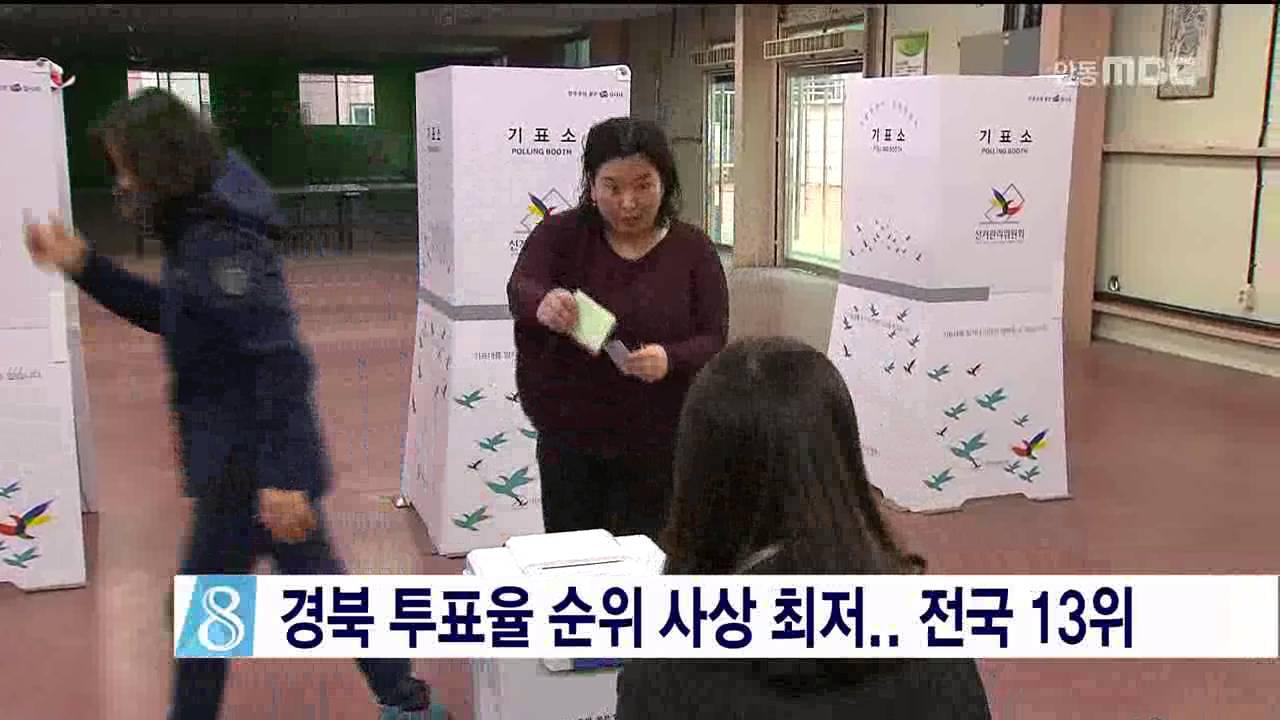 경북 투표율 순위 사상 최저.. 전국 13위