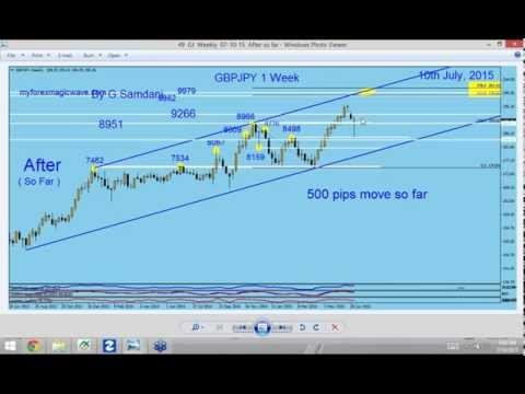 GBP-AUD, USD-JPY and GBP-JPY 07-10-2015