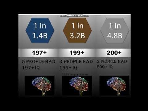 Probability Comparison   Intelligence Quotient (IQ)