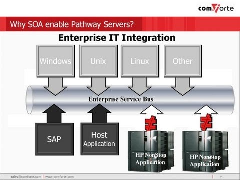 """SOA Enabling HP NonStop Pathway Servers """"To SOAP or not to SOAP?"""""""