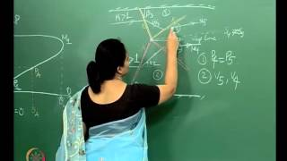 Mod-01 Lec-11 Lecture-11-Pressure - Deflection Relationship Of Shocks