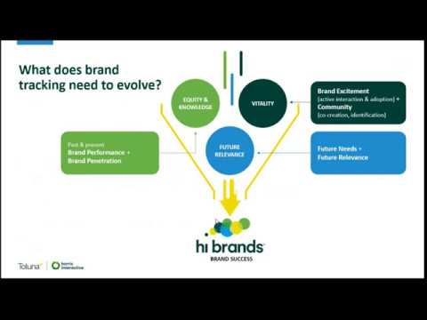 Hi brands 2020 – Is your brand future fit?